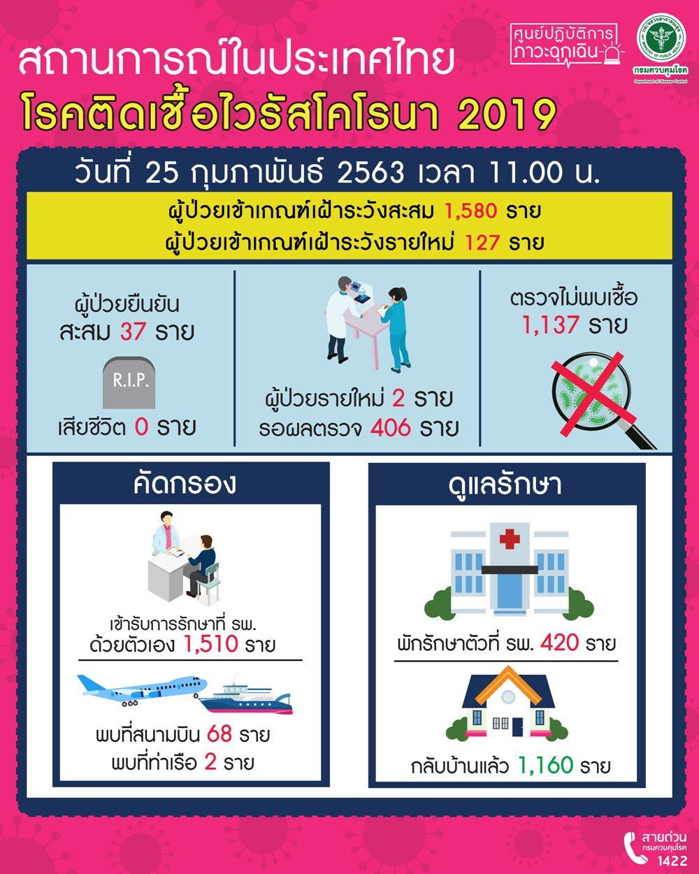 โรคติดเชื้อไวรัสโคโรนาสายพันธุ์ใหม่ 2019 (COVID-19)