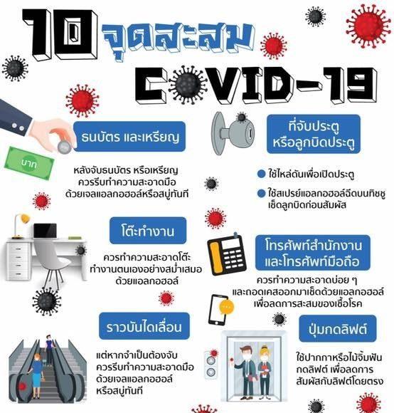 จุดสะสมเชื้อไวรัสโคโรนา 2019