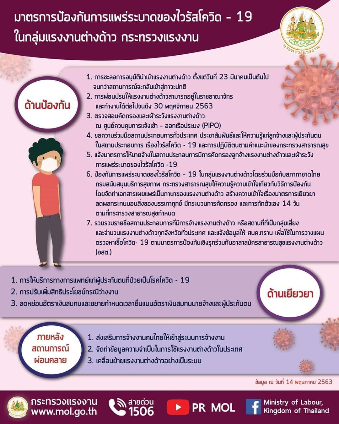 มาตรการป้องกันการแพร่ระบาดของไวรัสโควิด - 19 ในกลุ่มแรงงานต่างด้าว