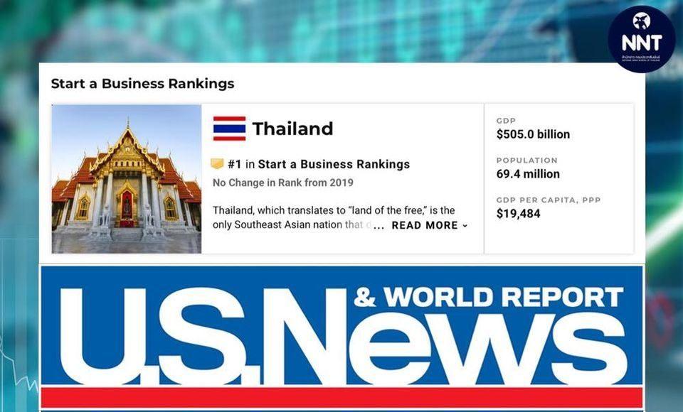 """U.S.News จัดอันดับให้ """"ไทย"""" เหมาะสมในการเริ่มต้นธุรกิจมากที่สุดในโลกติดกัน 2 ปีซ้อน"""